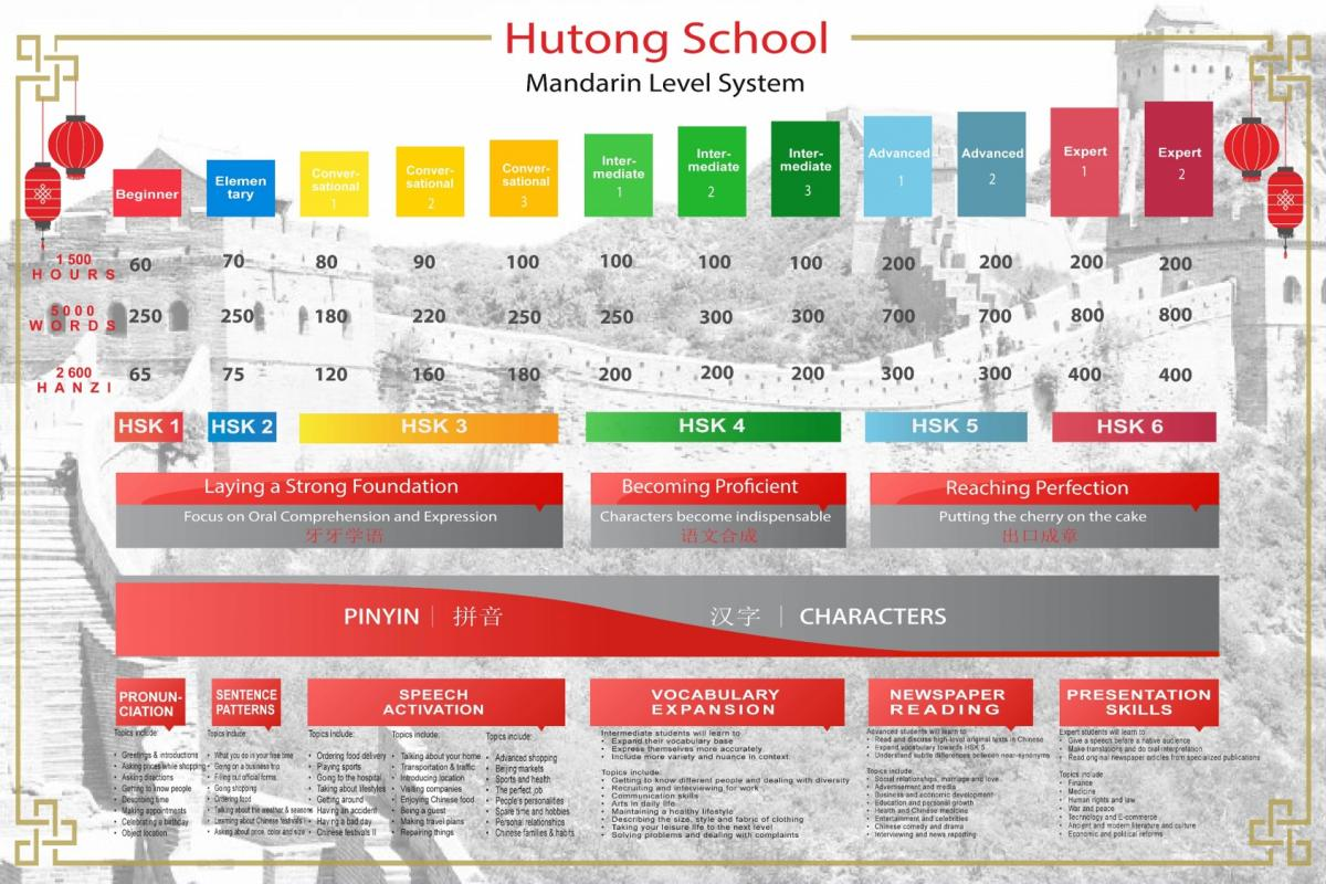 hutong school level system